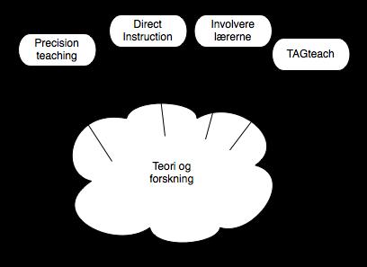abstrakt læring, forskningsbasert.png