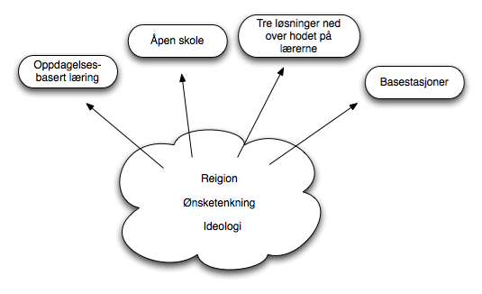 abstrakt læring, ikke forskningsbasert.png